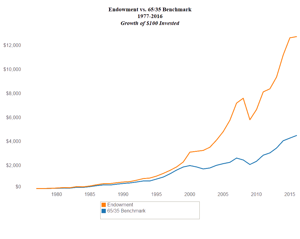 line graph comparing the Endowment's performance versus the 65/35 Benchmark performance (65% S&P 500 / 35% Barclays Government/Corporate Bond). For every $100 invested in 1977, the benchmark increased to approximately $4,500 in 2015, whereas the Endowment grew to an approximate $12,750.