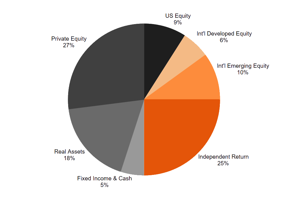 pie chart depicting policy portfolio targets: 27% Private Equity, 25% Independent Return, 18% Real Assets, 9% U.S. Equity, 10% International Emerging Markets, 6% International Developed Equity, 5% Fixed Income and Cash