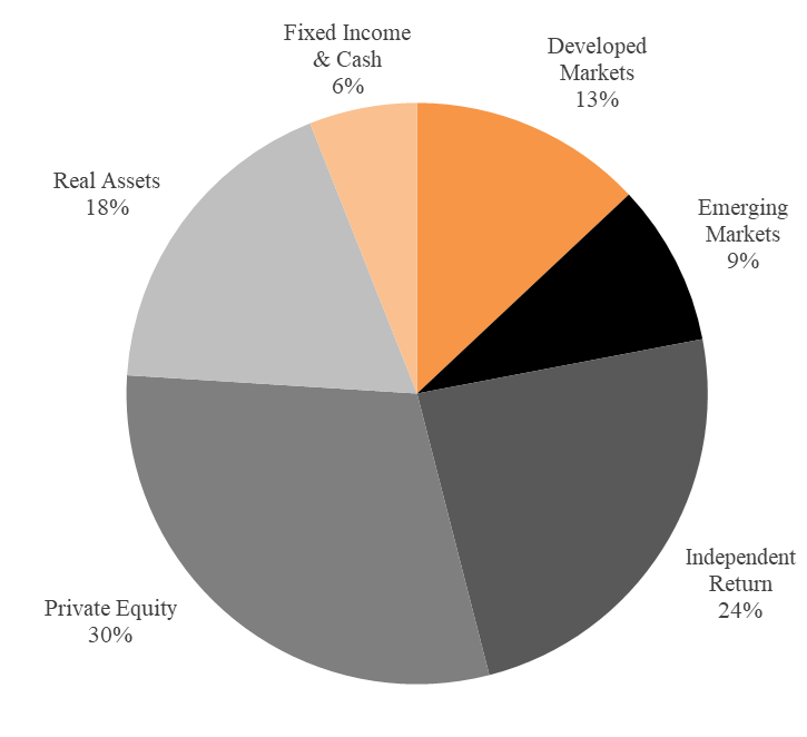 Pie chart depicting policy portfolio targets: 30% Private Equity, 24% Independent Return, 18% Real Assets, 13% Developed Markets, 9% Emerging Markets, 6% Fixed Income and Cash